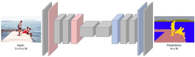 Machine Learning Algorithms for semantic segmentation – CodeALogic